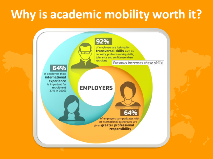 Erasmus Plus Academic Mobility
